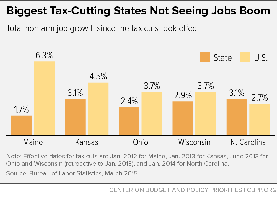 Inc tax cuts & job growth - CBPP