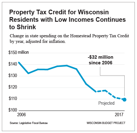 Property-tax-cut-for-wisconsin-residents-with-low-incomes-continues-to-shrink