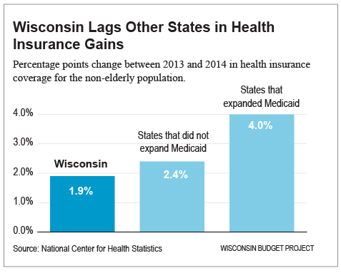 WI-not-keeping-up-with-other-states's-gains3