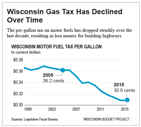 Wisconsin-gas-tax