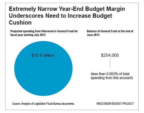 Budget-cushion