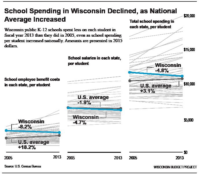 Decline-in-school-spending