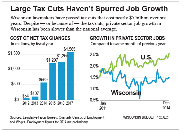 Large-tax-cuts-haven't-suppored-job-growth-815