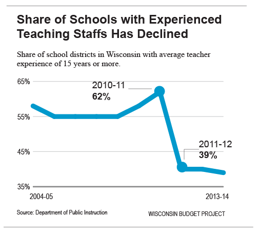 Share-of-schools-with-experienced-staffs