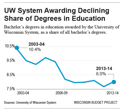UW-System-awarding-fewer-degrees-in-education