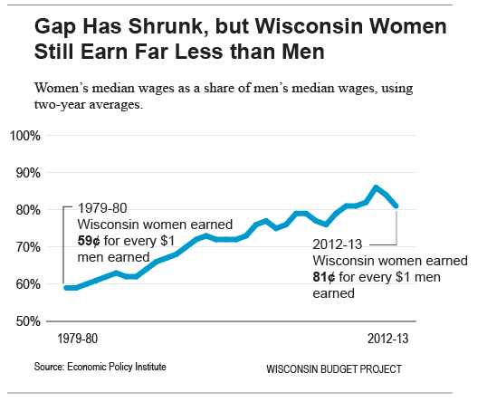 Women's-wages