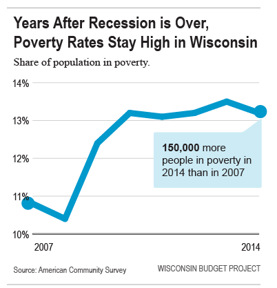 Poverty-rates-stay-high-in-Wisconsin