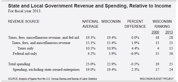 revenue and spending as share of income