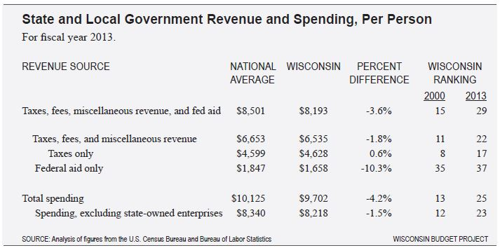 revenue and spending per person