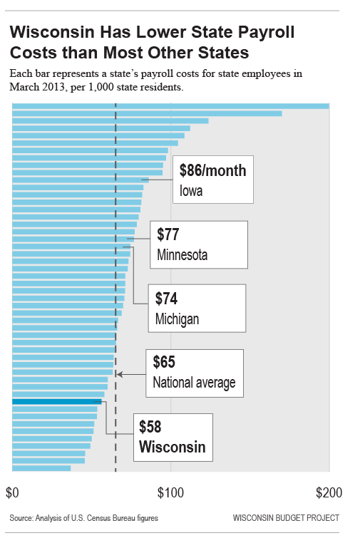 state-payroll-costs