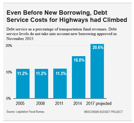 Debt-Service-Costs