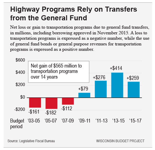 Transfers-to-transportation-fund