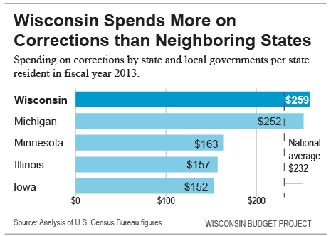 Wisconsin-spends-more-on-corrections