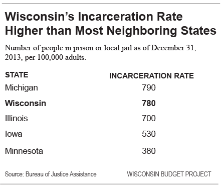 Wisconsins-incarceration-rate