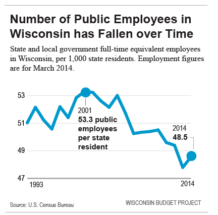 Number of Public Employees in Wisconsin has Fallen over Time