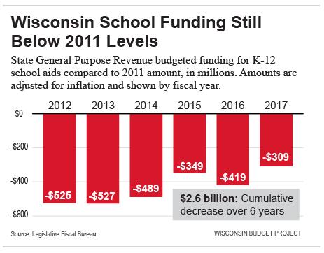 WI-school-funding-below-2011-level