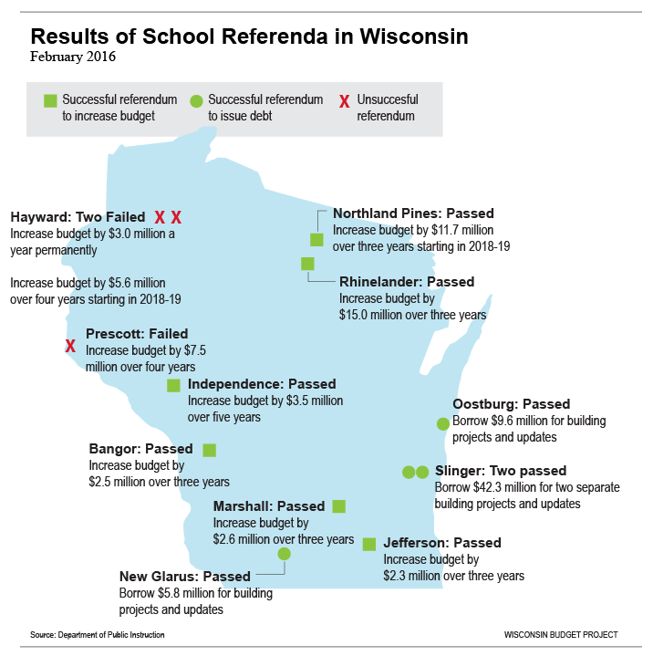 Feb-2016-school-referenda