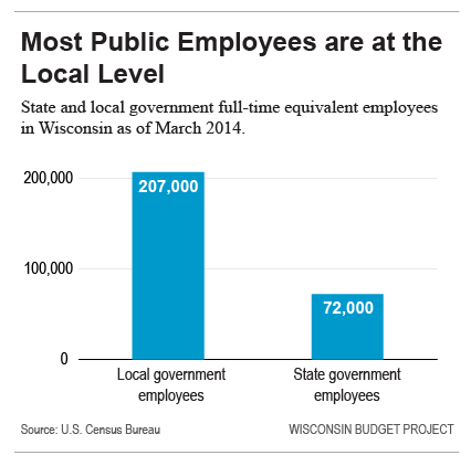 Most public employees are at the local level