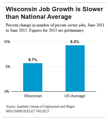 Wisconsin Job Growth is Slower than the National Average