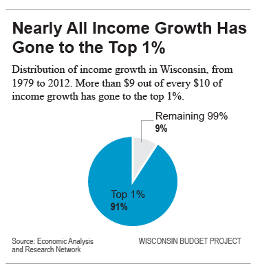 Nearly all income growth has gone to the top 1%