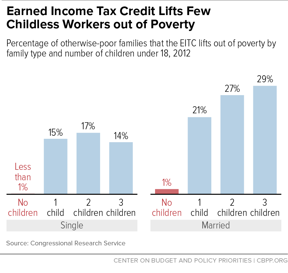 EITC - childless adults - Apr.'16