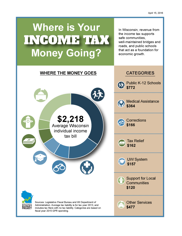 Where is your income tax money going?