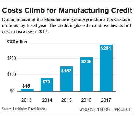 Costs climb for manufacturing credit