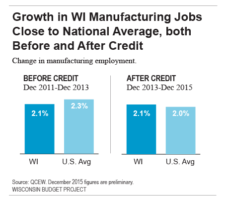 Growth in WI manufacturing jobs close to national average, both before and after credit