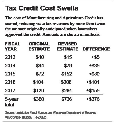Tax credit cost swells