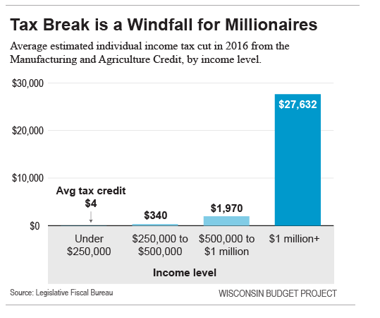 Tax break is a windfall for millionaires