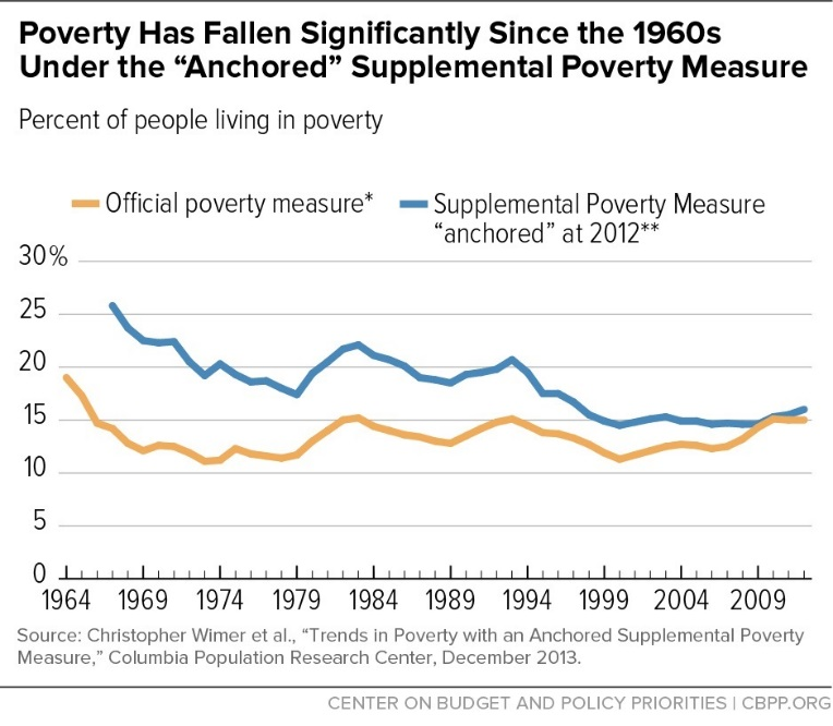 Poverty & suppl poverty trends - CBPP