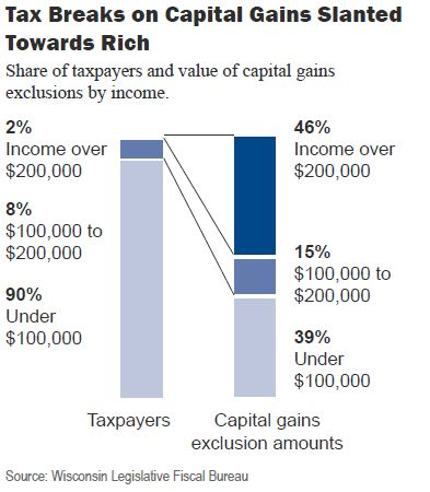 Tax breaks on capital gains slanted towards rich