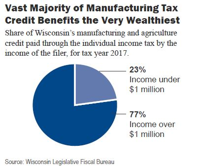 Vast majority of manufacturing tax credit benefits the very wealthiest