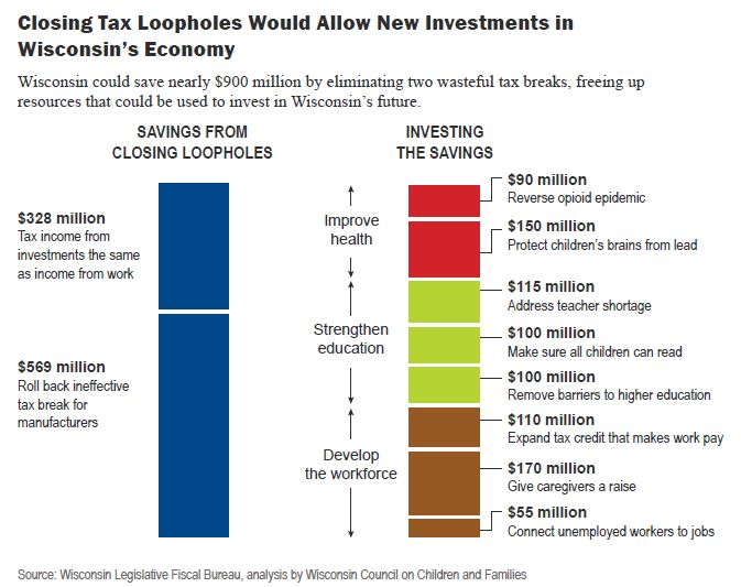 Closing tax loopholes would allow new investments in Wisconsin's economy