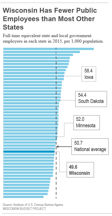 Wisconsin has fewer public employees than most other states