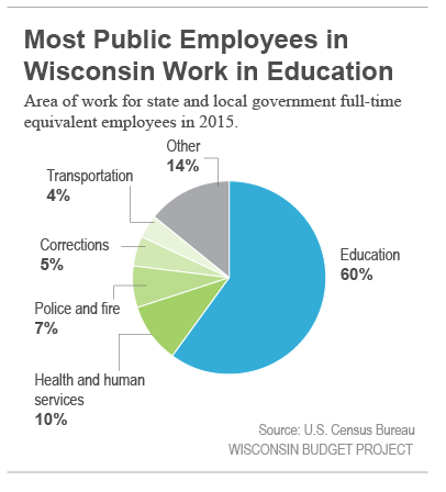 Most public employees in WI work in education