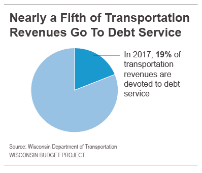 Nearly a fifth of transportation revenues go to debt service