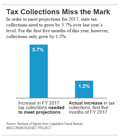 Tax-collections-miss-mark