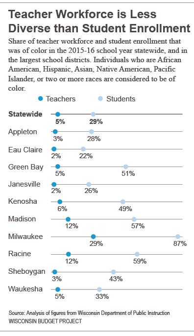 Teacher workforce is less diverse than student enrollment