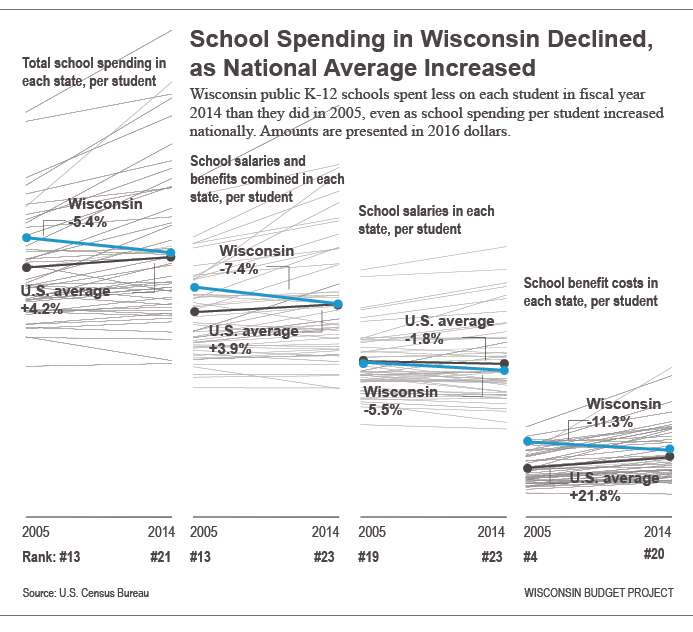 School spending in Wisconsin declined, as national average increased