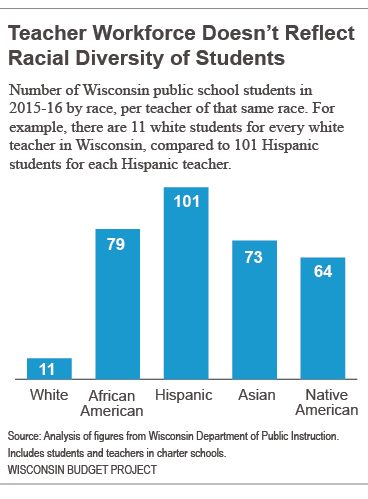 Teachers workforce doesn't reflect racial diversity of students