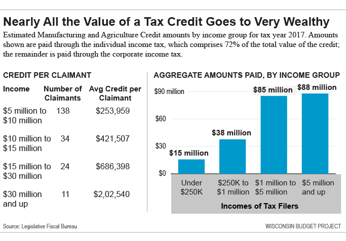 Nearly all the value of a tax credit goes to the very wealthy