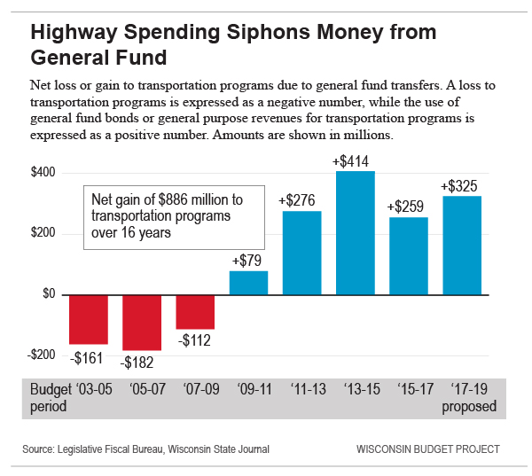 Highway Spending Sophons Money from the General Fund