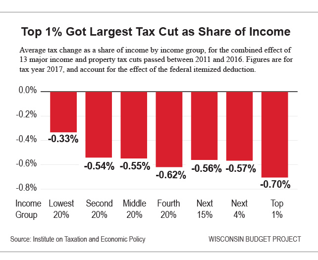Top 1% Got Largest Tax Cut as Share of Income