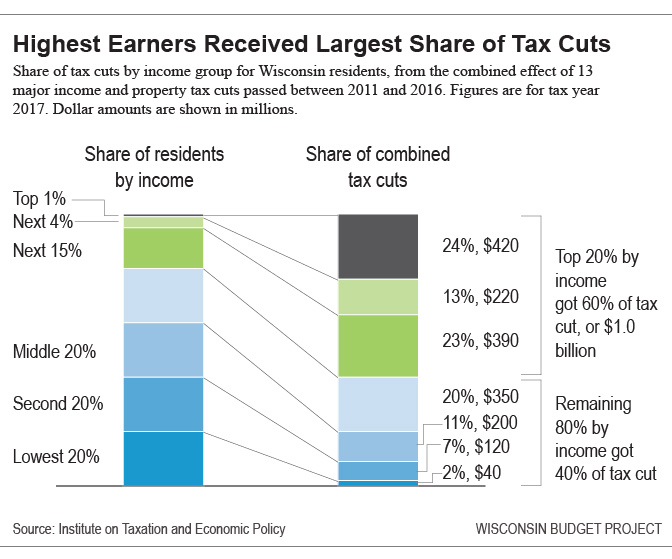 Highest Earners Received Largest Share of Tax Cuts