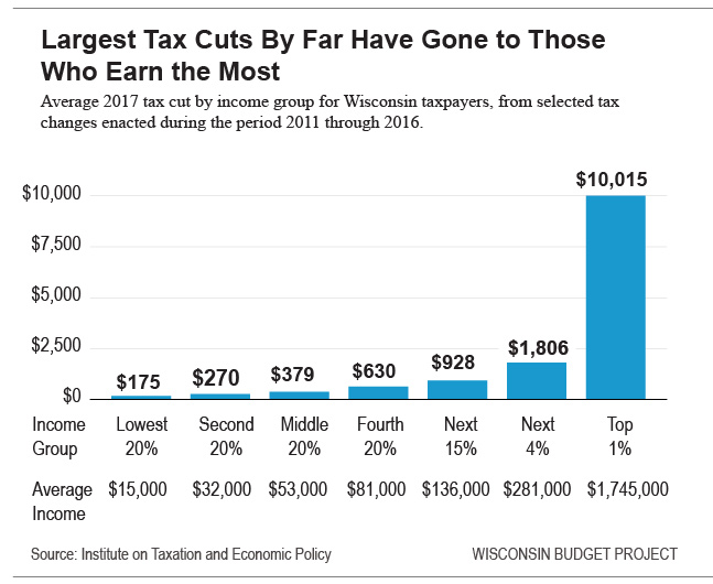 Largest Tax Cuts by far Have Gone to Those who Earn the Most