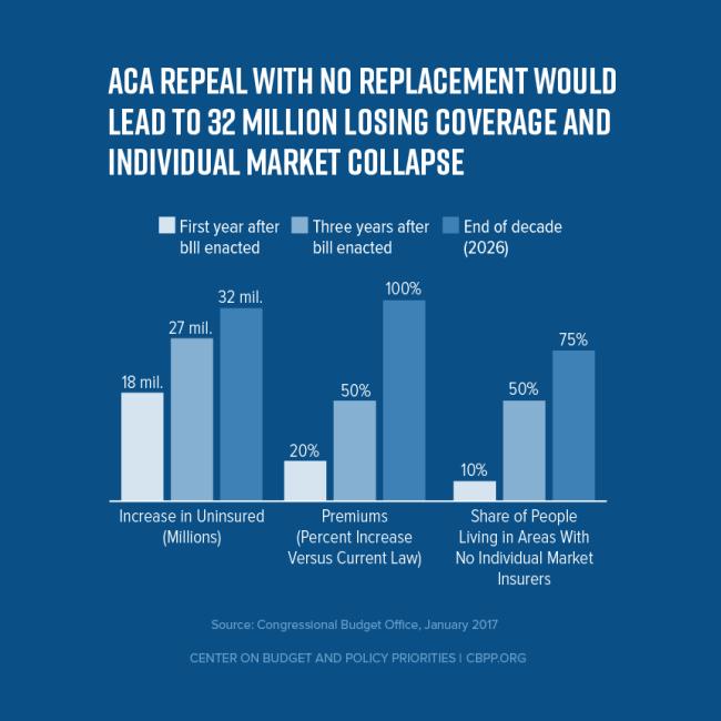ACA Repeal - CBPP charts