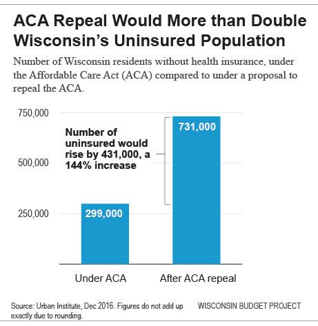 ACA repeal