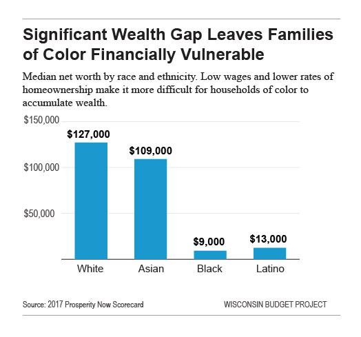 Significant wealth gap leaves familise of color vulnerable