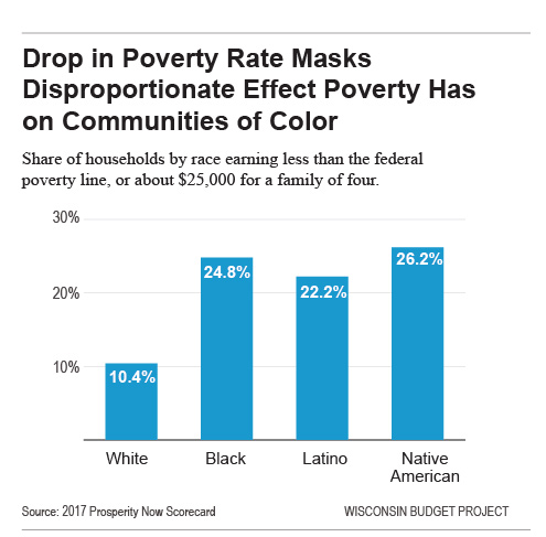 Drop in poverty rate masks disproportionate effect poverty has on communities of color